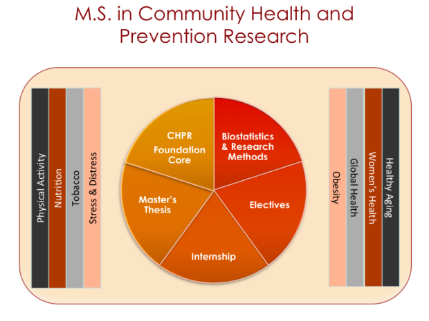 M.S. in Community Health and Prevention Research Chart